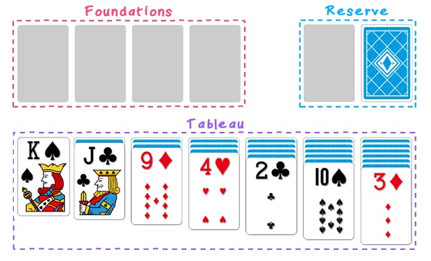 Solitaire Game layout